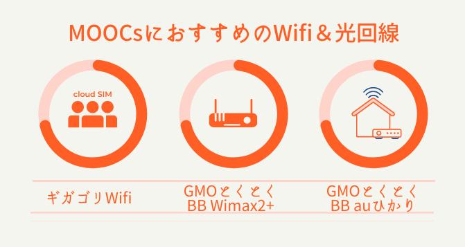 MOOCsにおすすめのWifiと光回線3つ